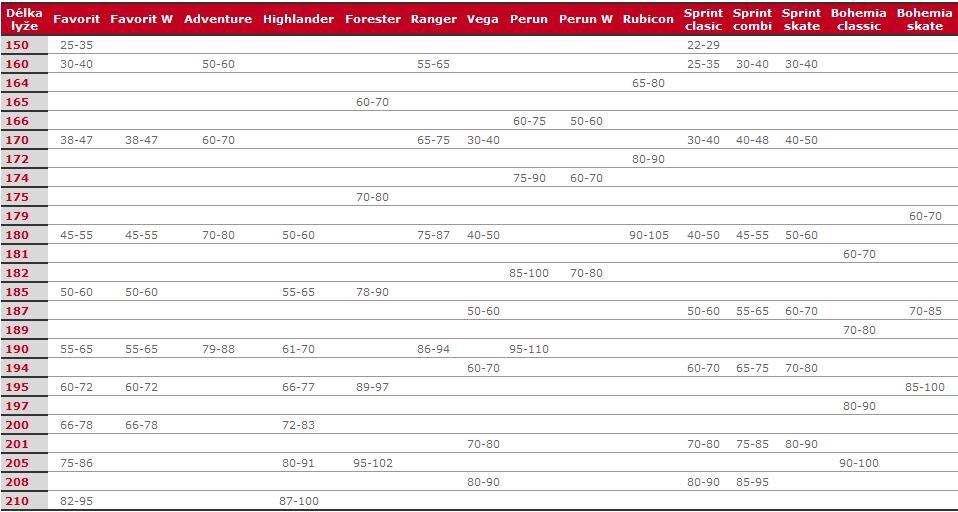 Jak vybrat běžky a určit správnou délku běžeckých lyží  eee7f77bfda